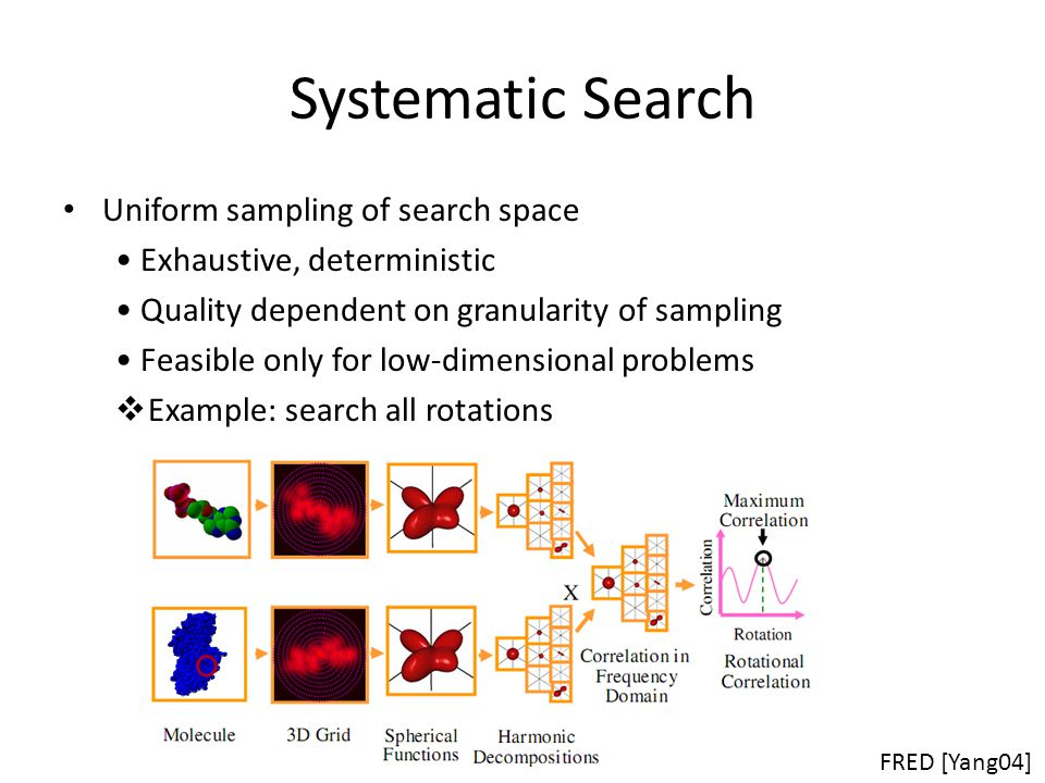 Systematic Search Uniform sampling of search space