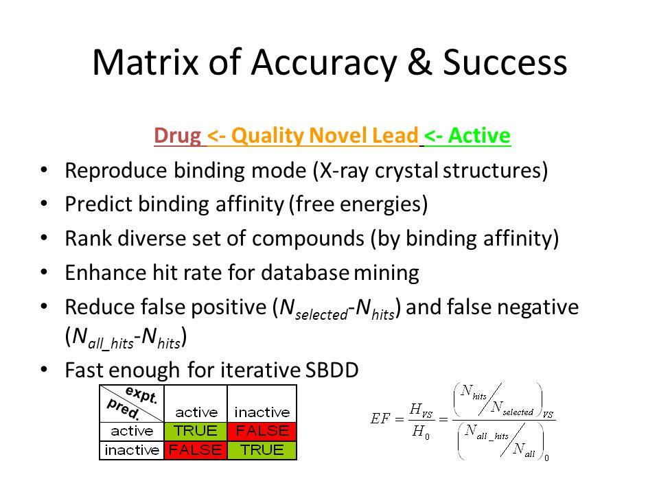 Matrix of Accuracy & Success