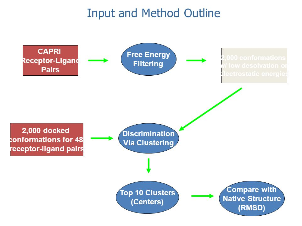 Input and Method Outline