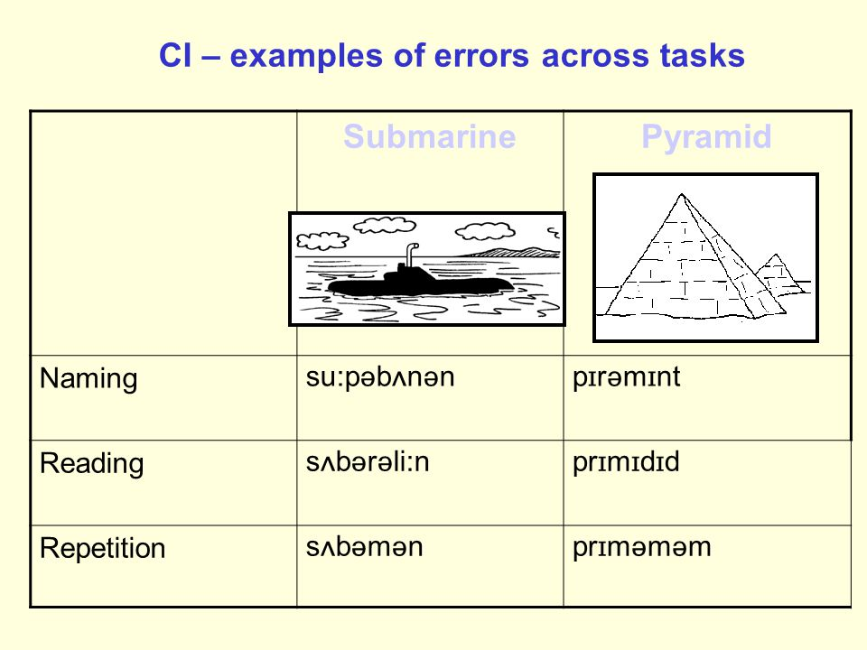 CI – examples of errors across tasks