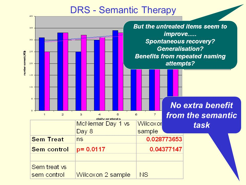 DRS - Semantic Therapy No extra benefit from the semantic task