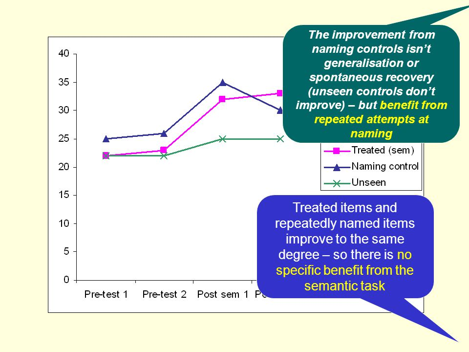 The improvement from naming controls isn't generalisation or spontaneous recovery (unseen controls don't improve) – but benefit from repeated attempts at naming