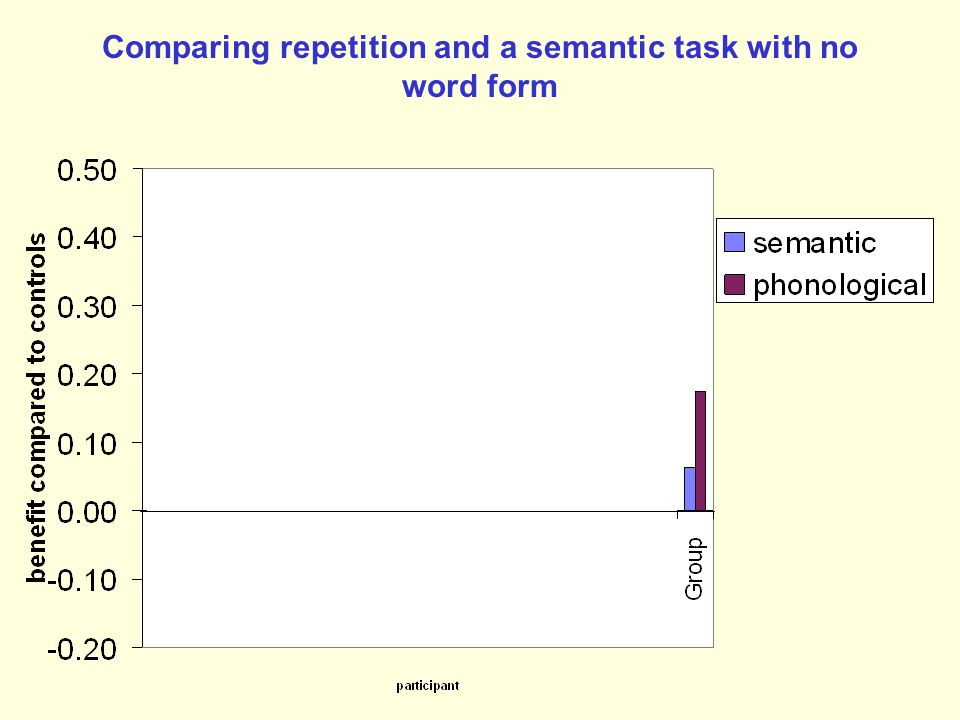 Comparing repetition and a semantic task with no word form