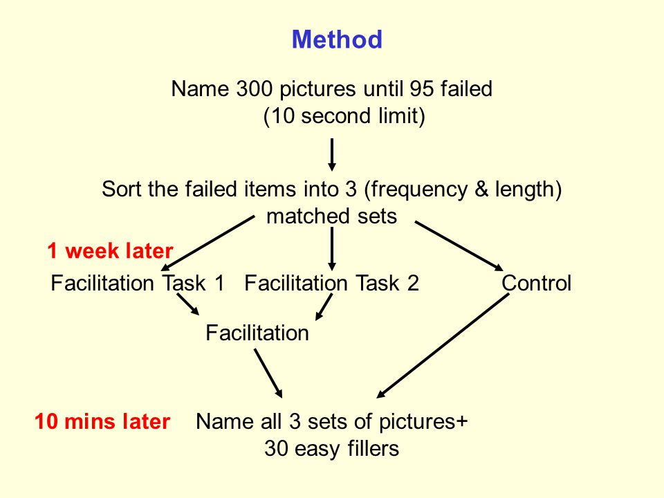 Method Name 300 pictures until 95 failed (10 second limit)