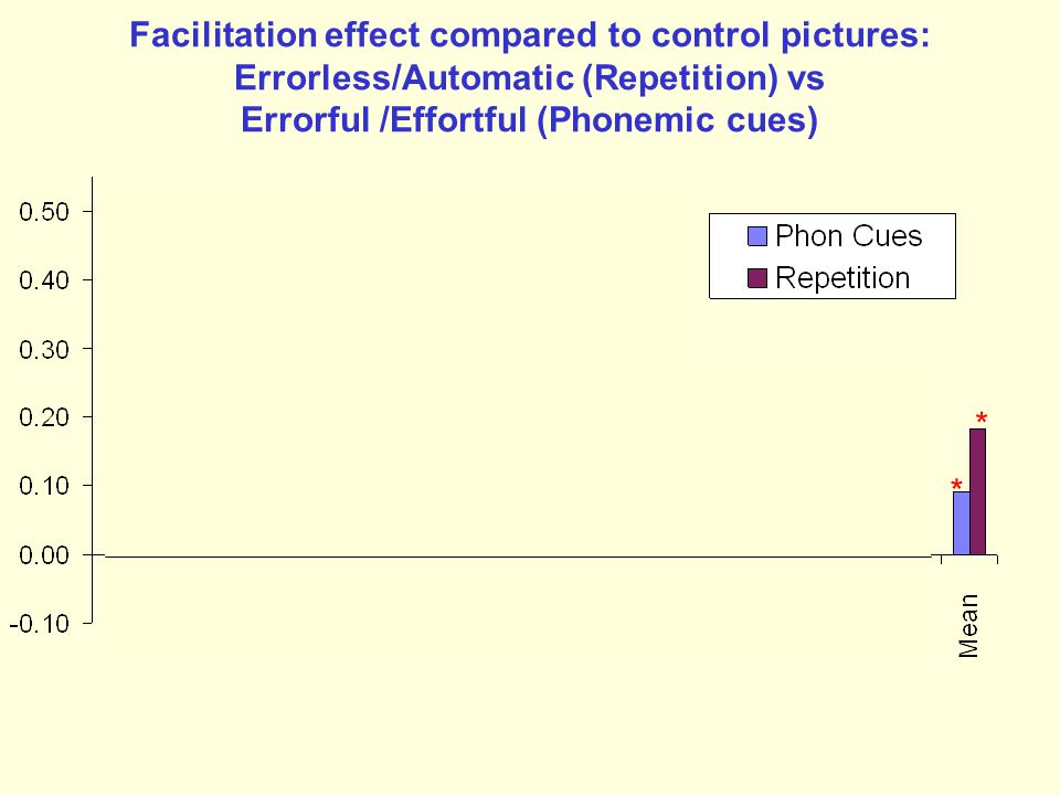 Facilitation effect compared to control pictures: Errorless/Automatic (Repetition) vs Errorful /Effortful (Phonemic cues)