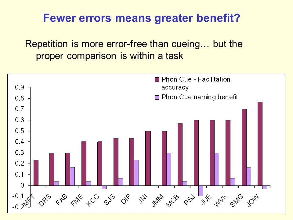 Fewer errors means greater benefit
