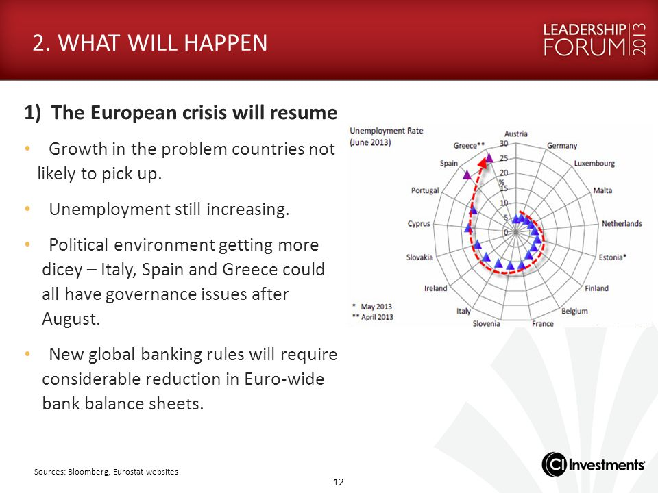 2. WHAT WILL HAPPEN 1) The European crisis will resume