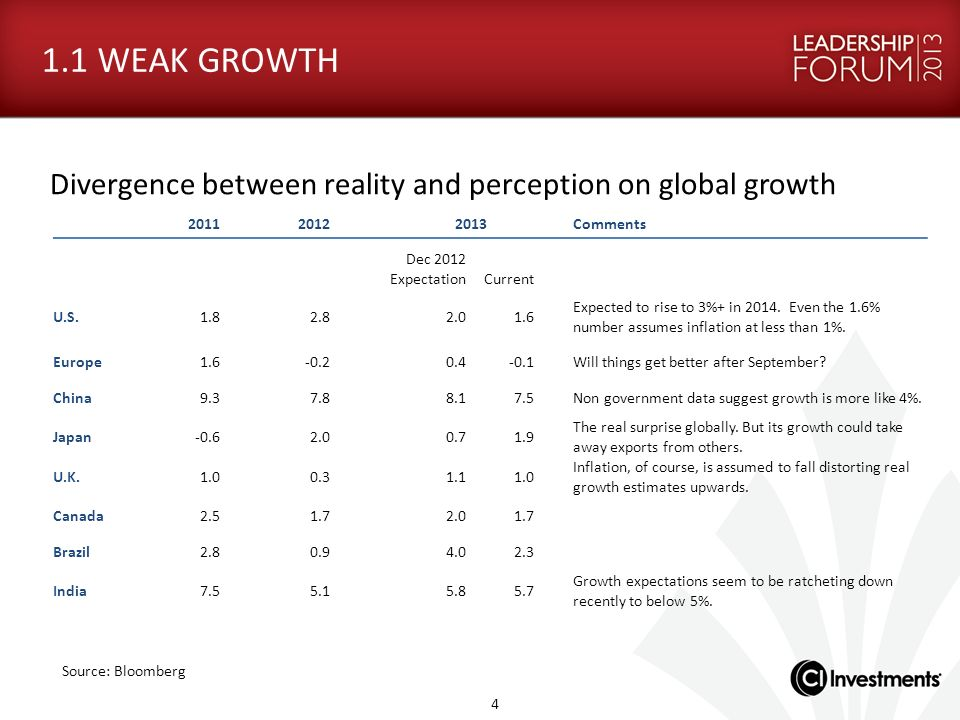 1.1 WEAK GROWTH. Divergence between reality and perception on global growth. 2011. 2012.