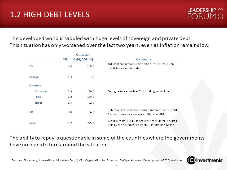1.2 HIGH DEBT LEVELS The developed world is saddled with huge levels of sovereign and private debt.
