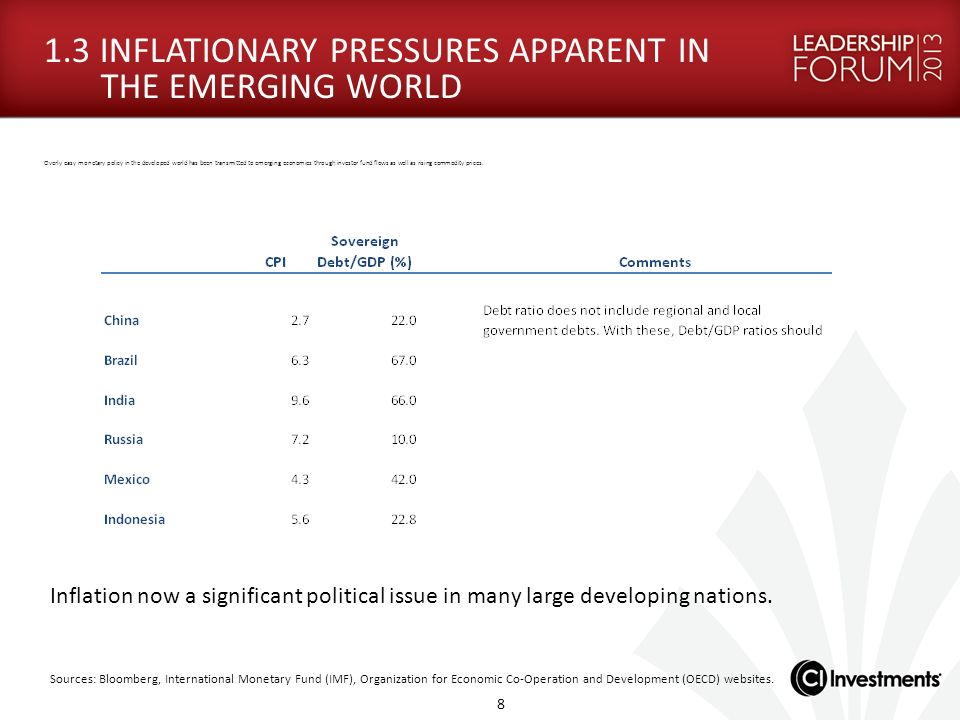 1.3 INFLATIONARY PRESSURES APPARENT IN THE EMERGING WORLD