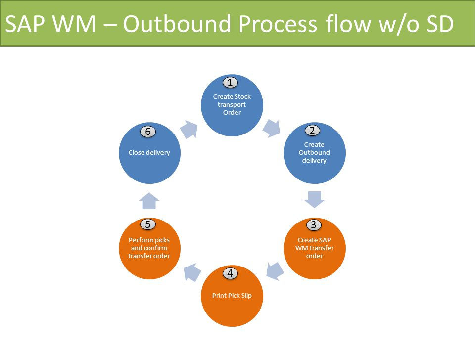 SAP WM – Outbound Process flow w/o SD