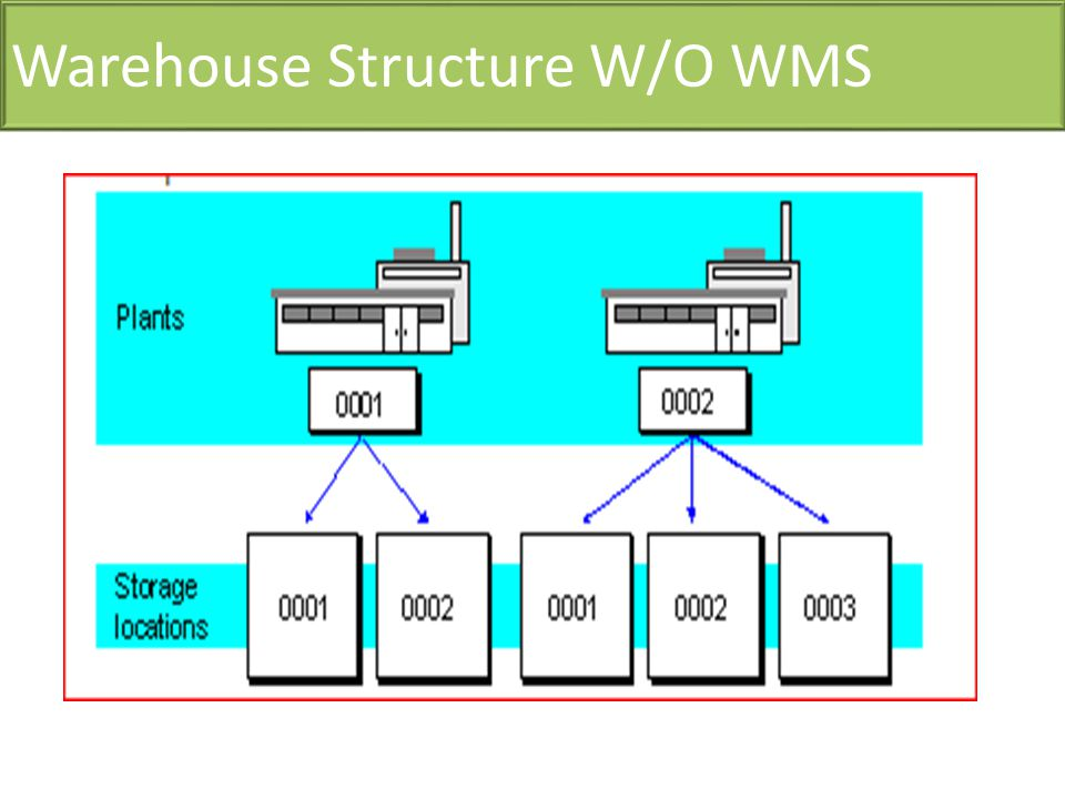 Warehouse Structure W/O WMS
