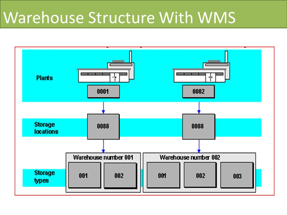 Warehouse Structure With WMS