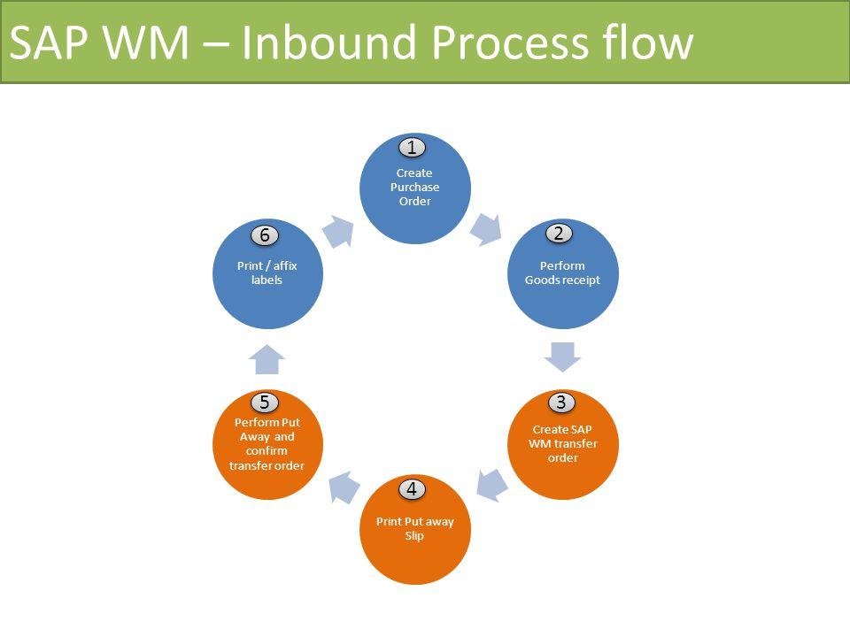 SAP WM – Inbound Process flow