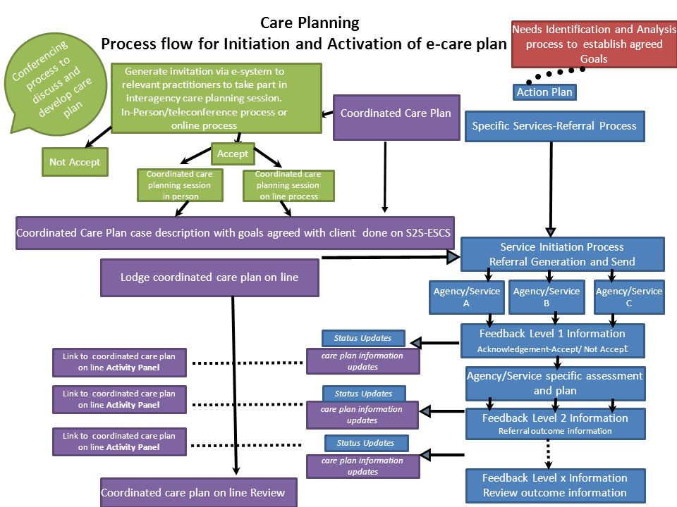Process flow for Initiation and Activation of e-care plan