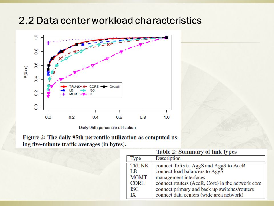 2.2 Data center workload characteristics