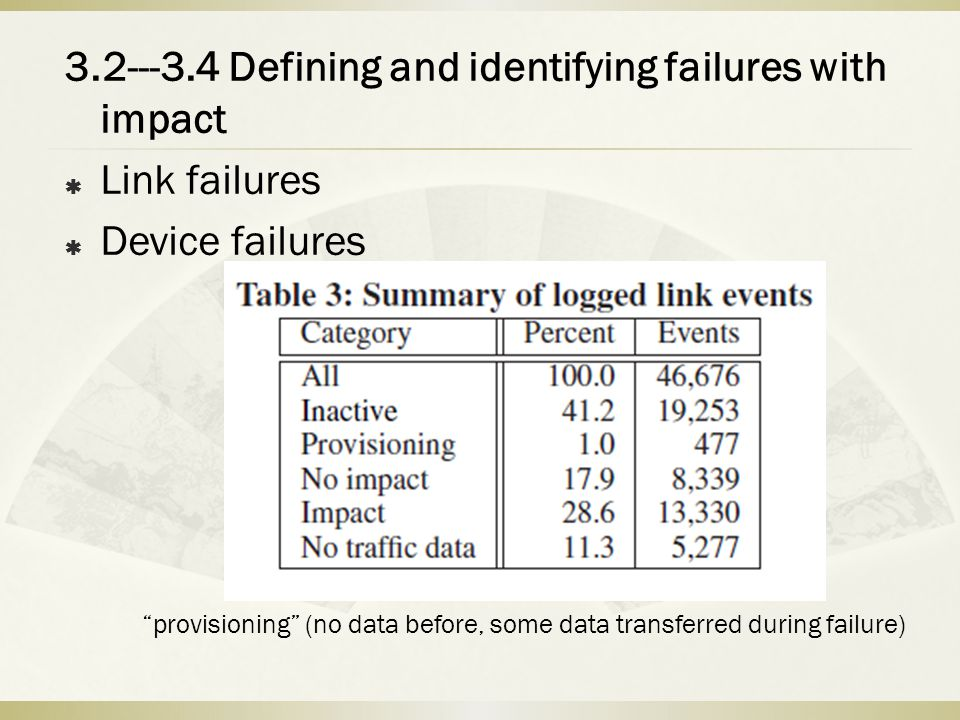 3.2---3.4 Defining and identifying failures with impact Link failures