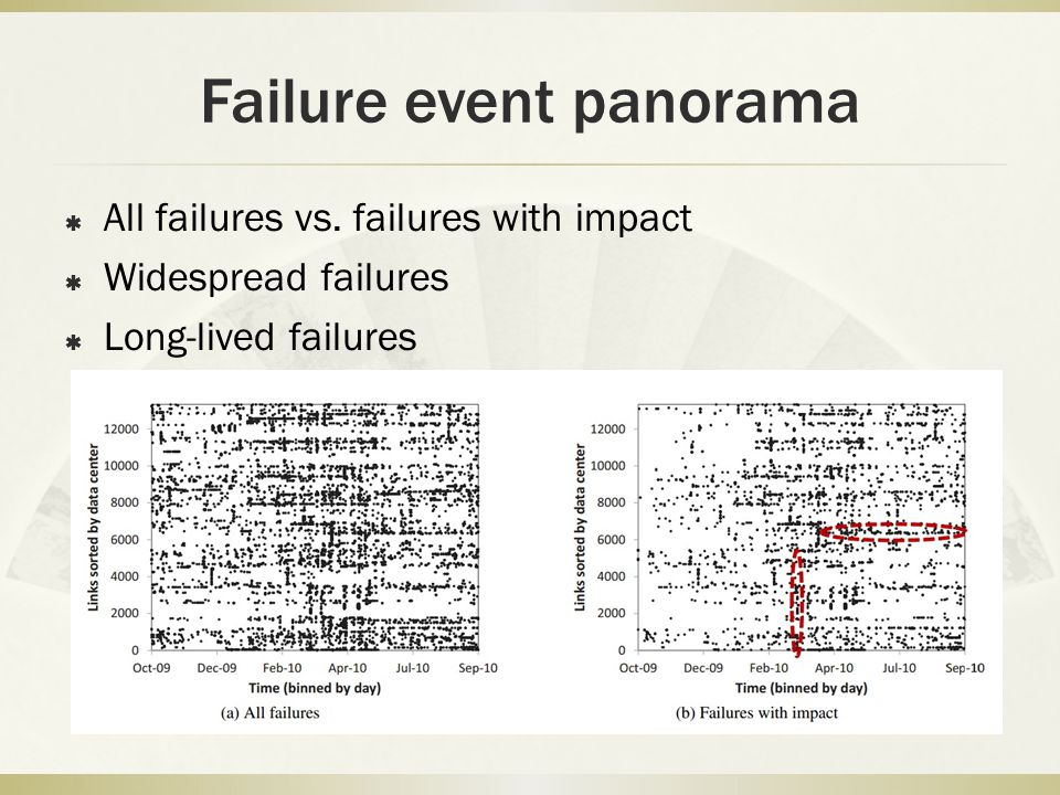 Failure event panorama