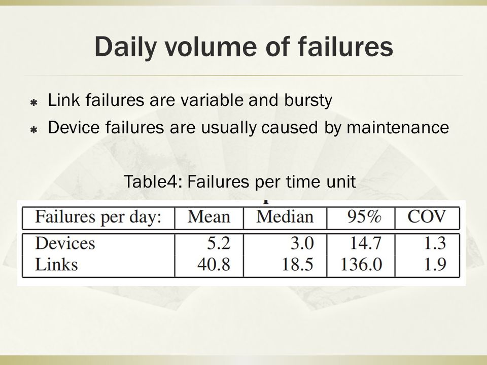 Daily volume of failures