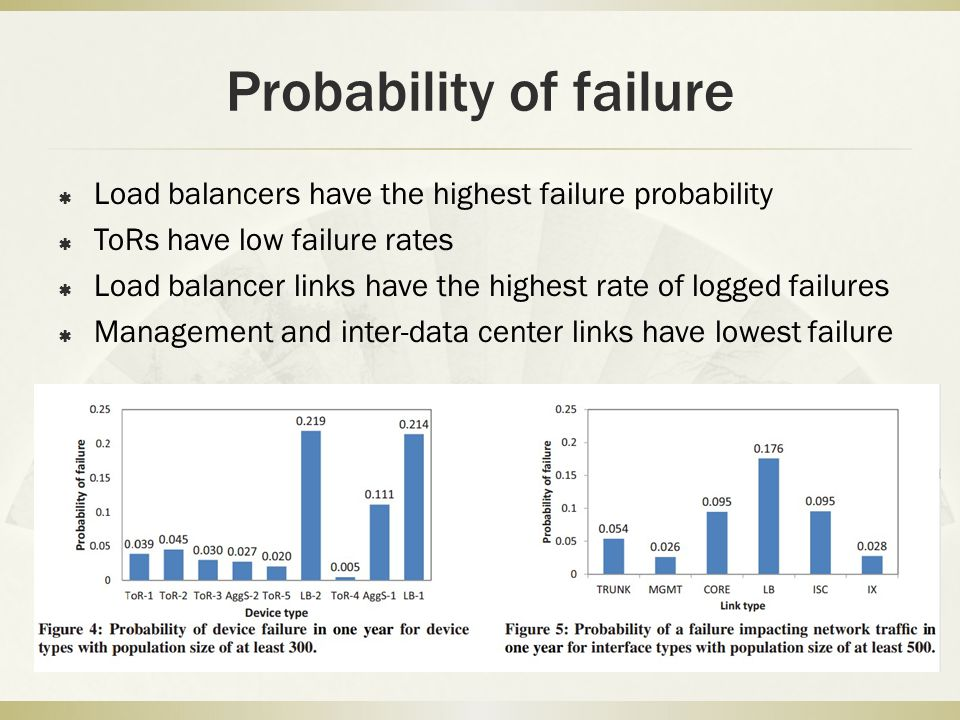 Probability of failure