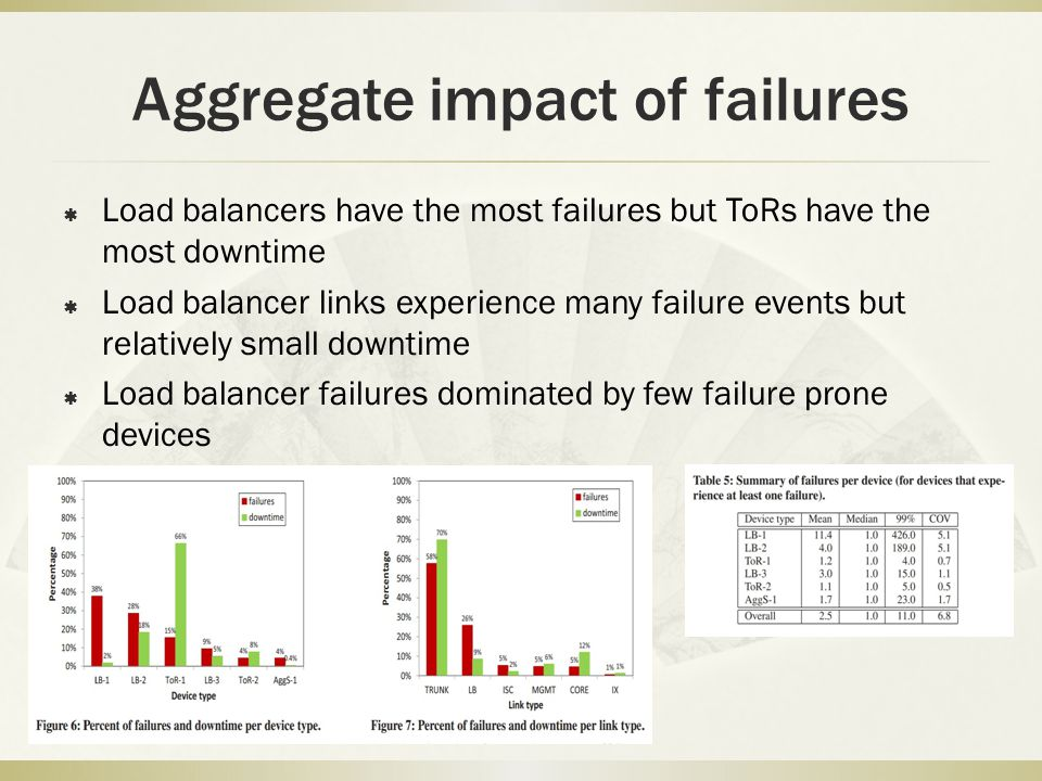 Aggregate impact of failures