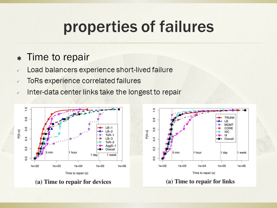properties of failures