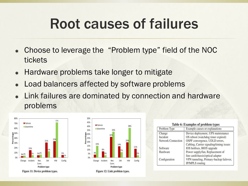 Root causes of failures