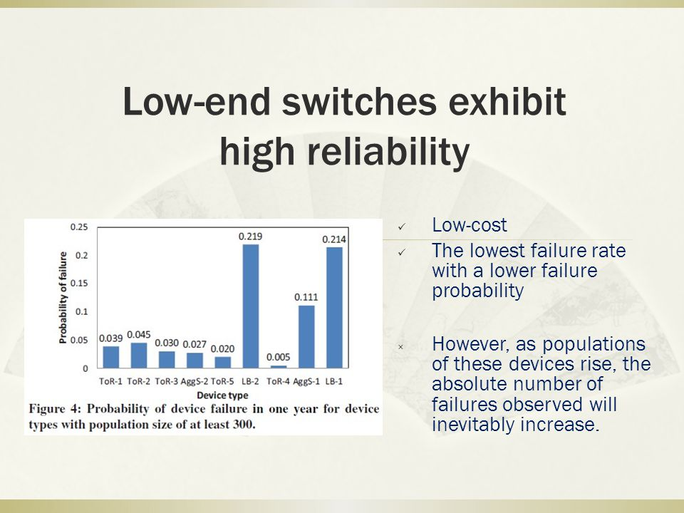 Low-end switches exhibit high reliability
