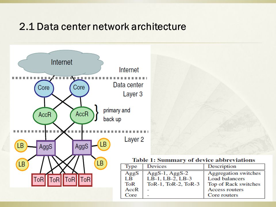 2.1 Data center network architecture