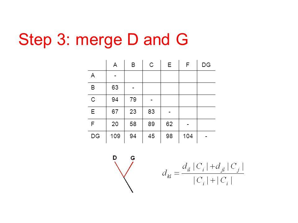 Step 3: merge D and G A B C E F DG - 63 94 79 67 23 83 20 58 89 62 109