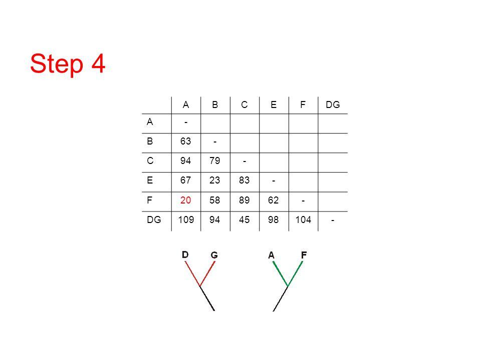 Step 4 A B C E F DG - 63 94 79 67 23 83 20 58 89 62 109 45 98 104 DNA/RNA overview