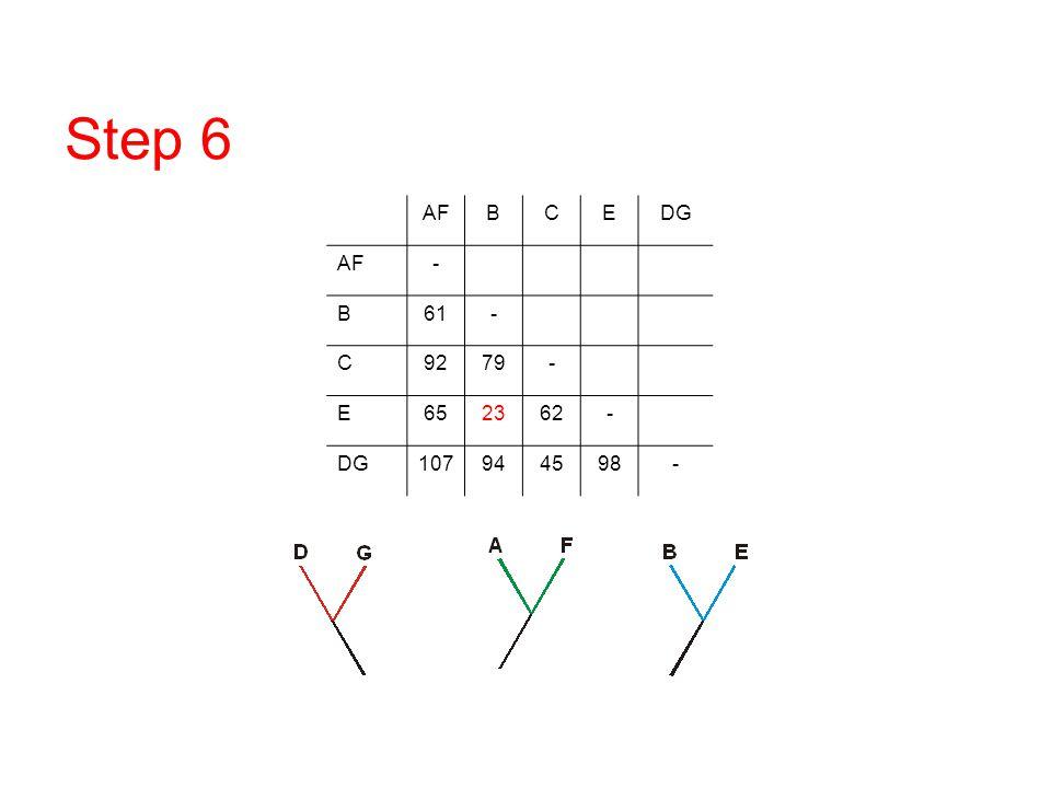 Step 6 AF B C E DG - 61 92 79 65 23 62 107 94 45 98 DNA/RNA overview