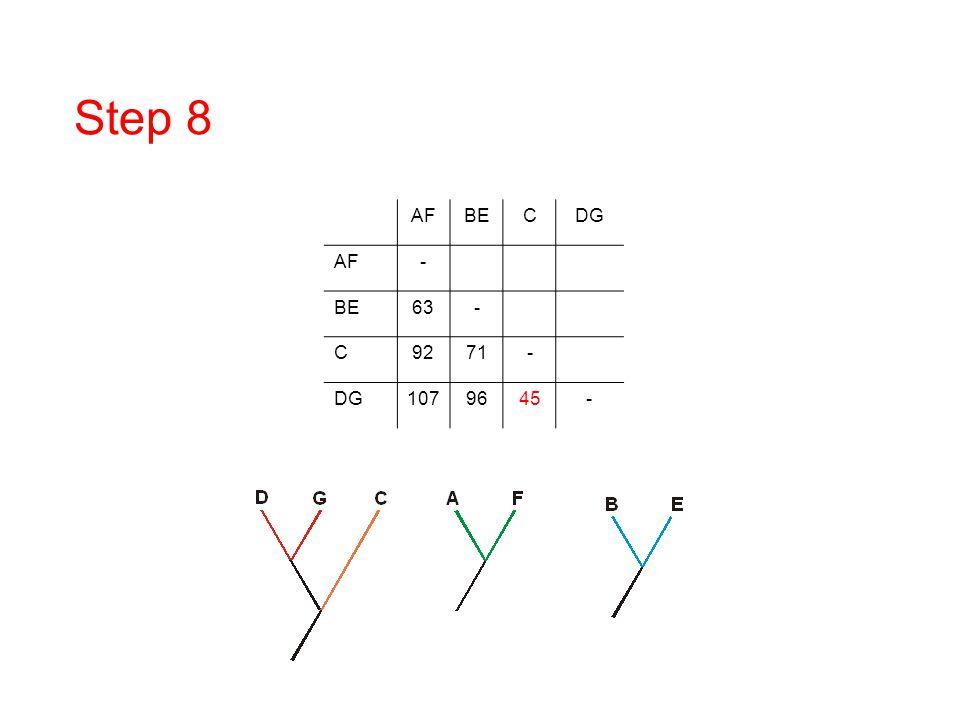 Step 8 AF BE C DG - 63 92 71 107 96 45 DNA/RNA overview