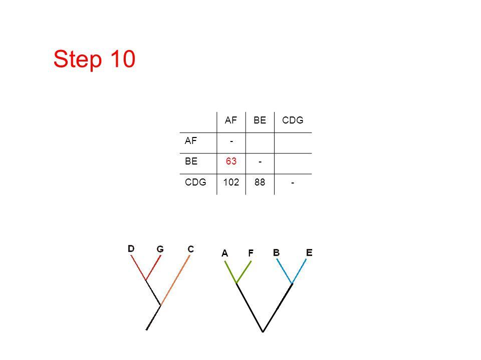 Step 10 AF BE CDG - 63 102 88 DNA/RNA overview A F