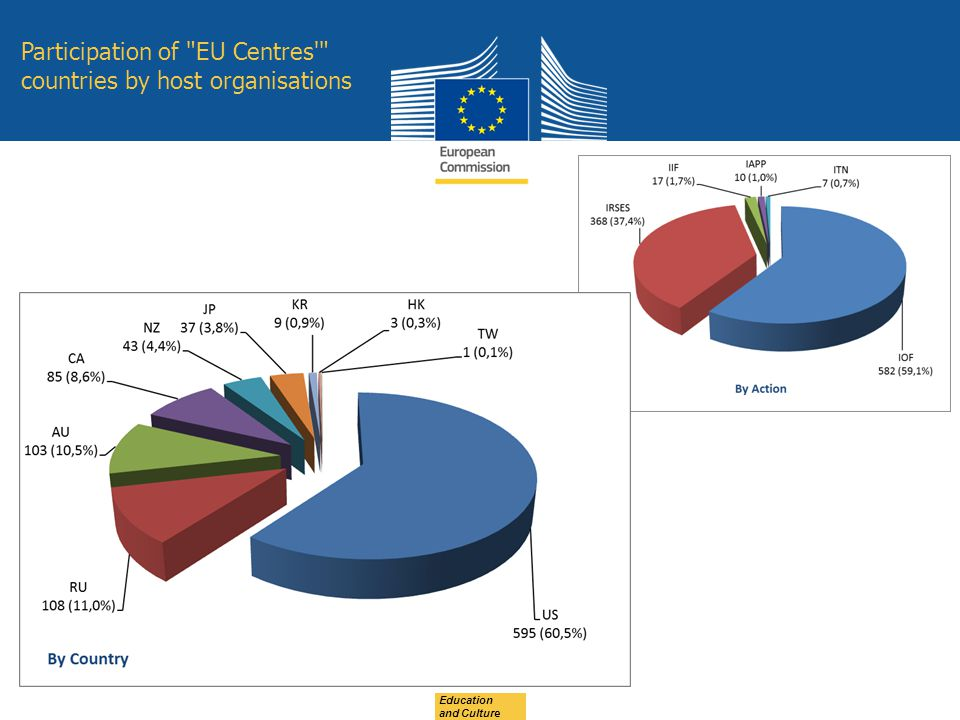 Participation of EU Centres countries by host organisations