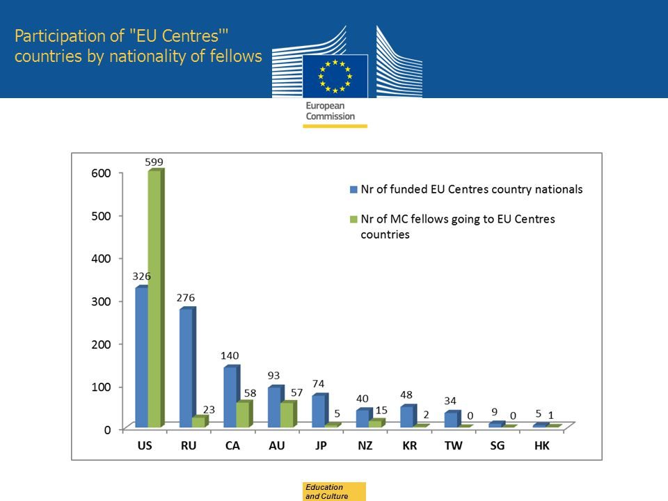 Participation of EU Centres countries by nationality of fellows