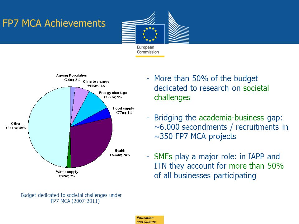 Budget dedicated to societal challenges under FP7 MCA (2007-2011)
