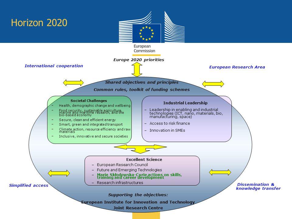 Horizon 2020 Europe 2020 priorities International cooperation