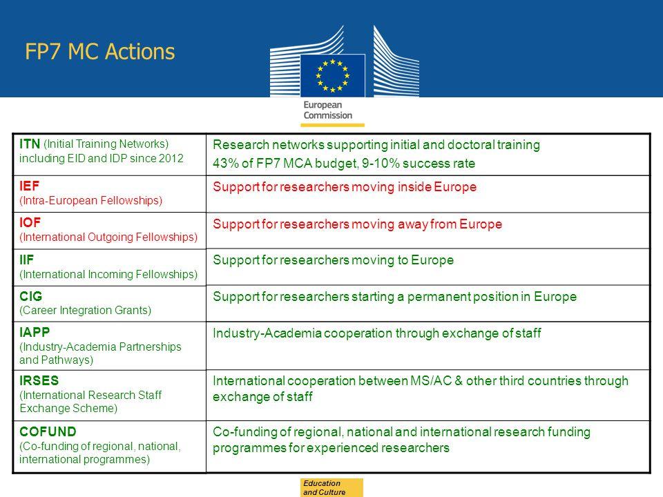 FP7 MC Actions ITN (Initial Training Networks) IEF IOF IIF CIG IAPP