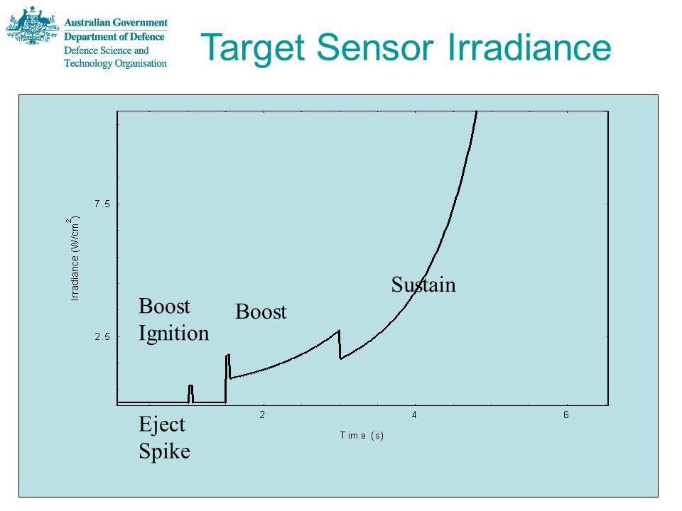 Target Sensor Irradiance