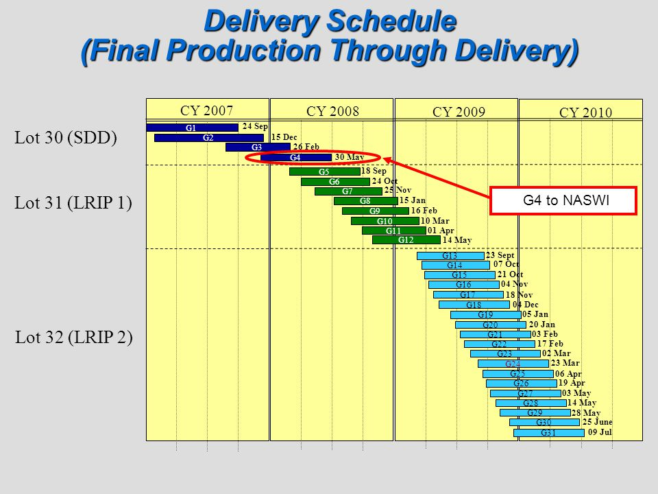 Delivery Schedule (Final Production Through Delivery)
