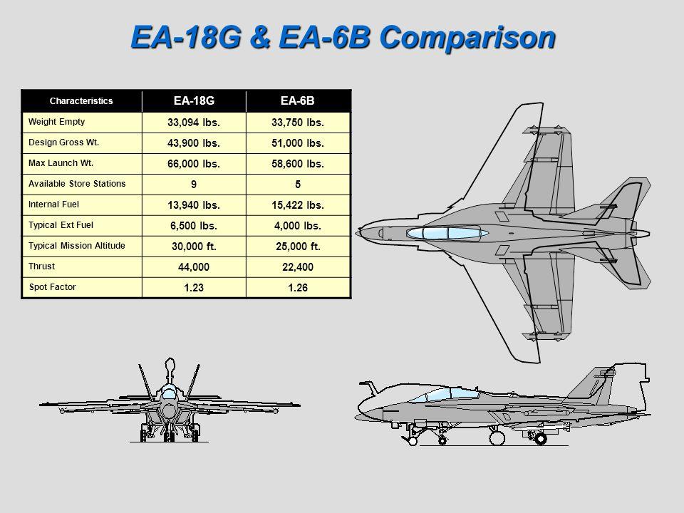 EA-18G & EA-6B Comparison EA-18G EA-6B 33,094 lbs. 33,750 lbs.