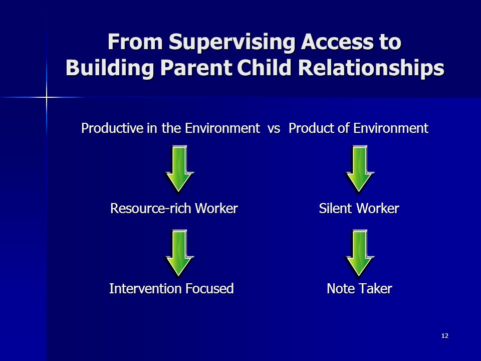 From Supervising Access to Building Parent Child Relationships