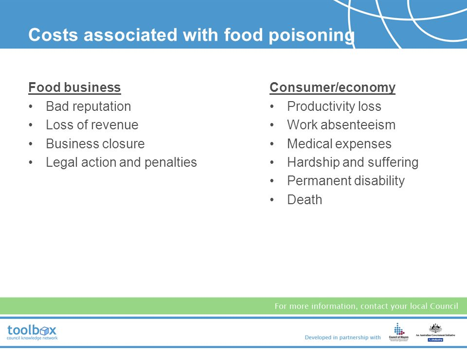 Costs associated with food poisoning