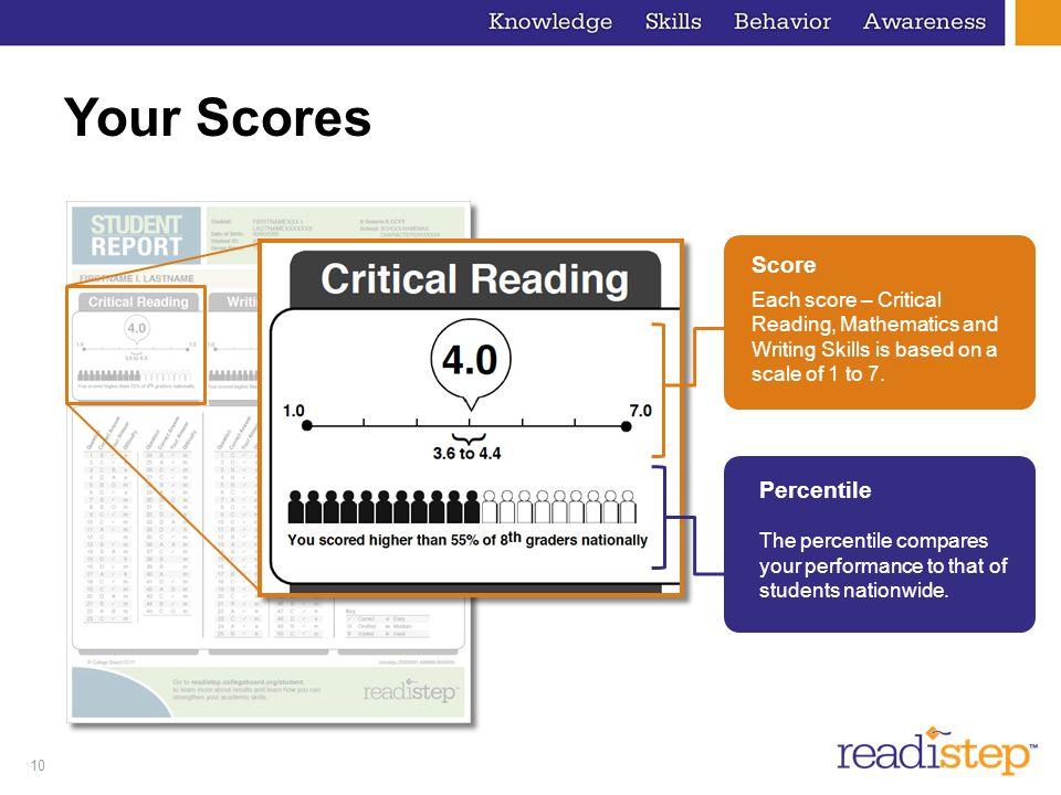 Your Scores Score Percentile