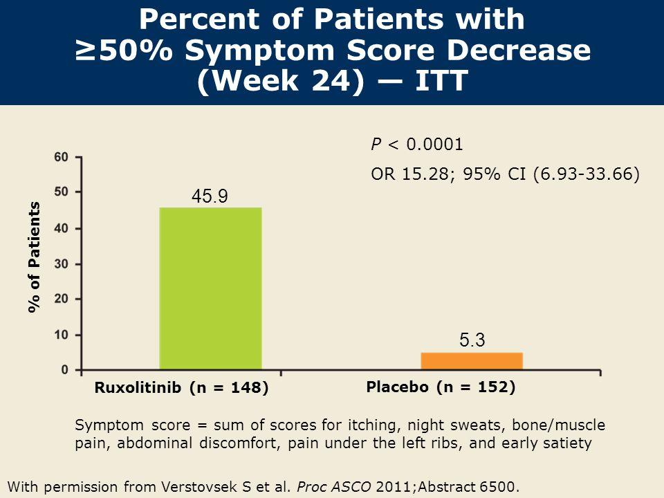 Percent of Patients with ≥50% Symptom Score Decrease (Week 24) — ITT