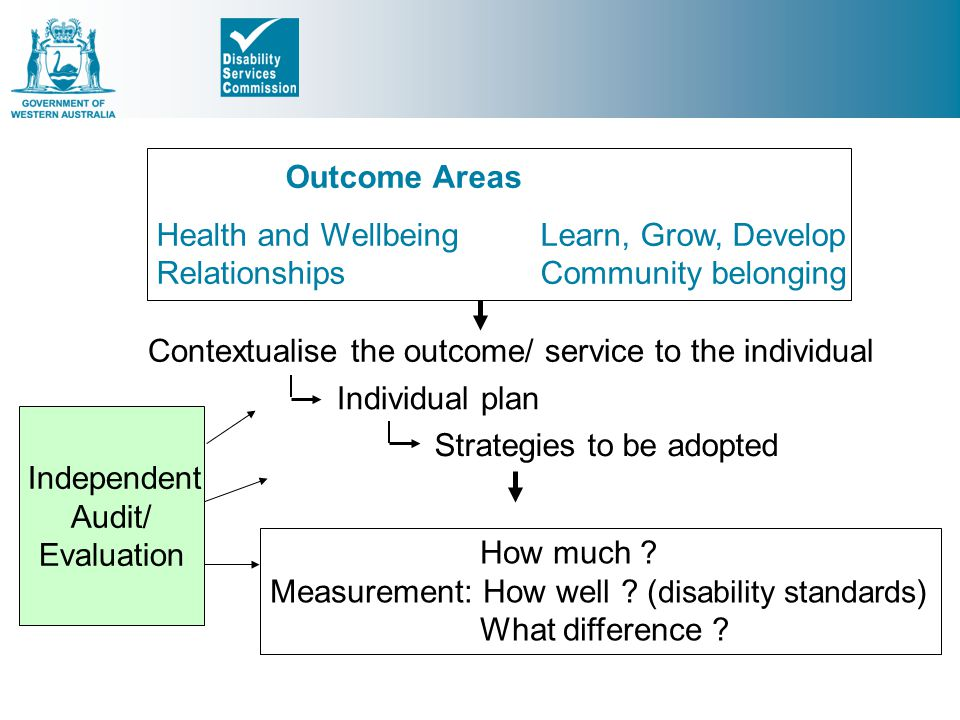 Health and Wellbeing Learn, Grow, Develop