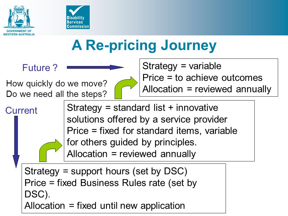 A Re-pricing Journey Strategy = variable Future