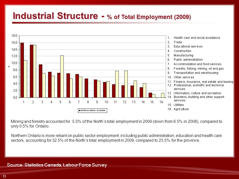 Industrial Structure - % of Total Employment (2009)