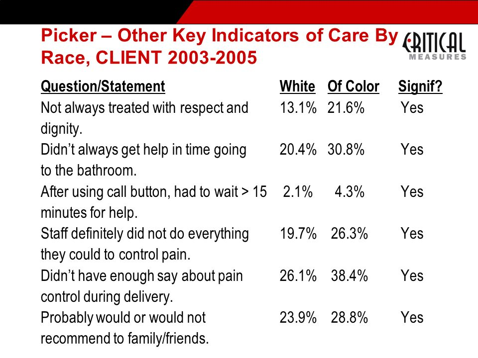 Picker – Other Key Indicators of Care By Race, CLIENT 2003-2005